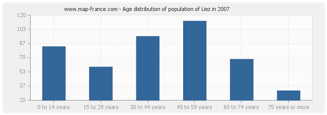 Age distribution of population of Liez in 2007