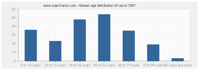 Women age distribution of Liez in 2007