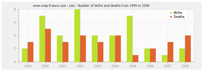 Liez : Number of births and deaths from 1999 to 2008