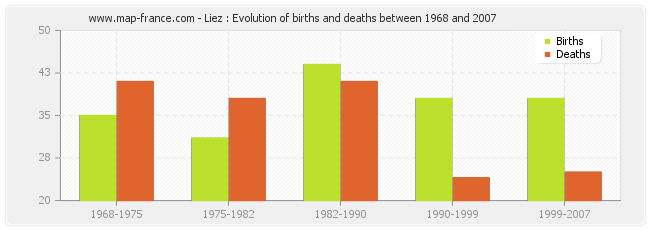 Liez : Evolution of births and deaths between 1968 and 2007