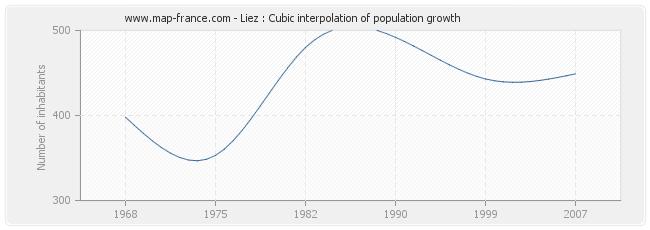 Liez : Cubic interpolation of population growth