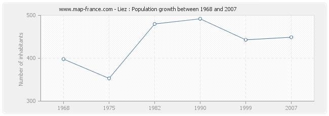 Population Liez