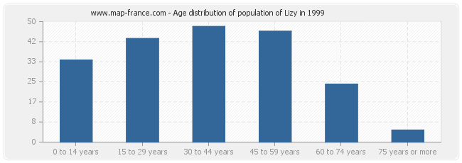 Age distribution of population of Lizy in 1999