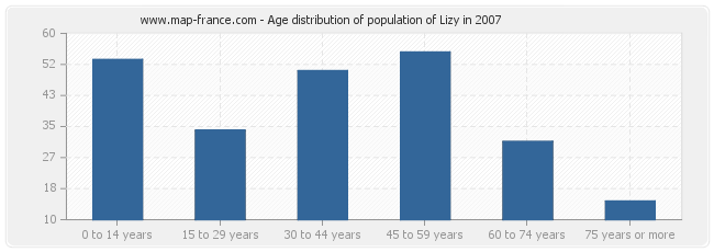 Age distribution of population of Lizy in 2007