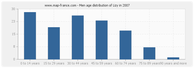 Men age distribution of Lizy in 2007