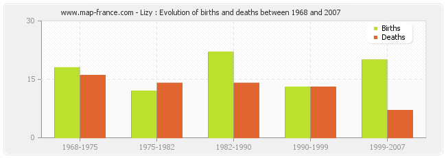 Lizy : Evolution of births and deaths between 1968 and 2007