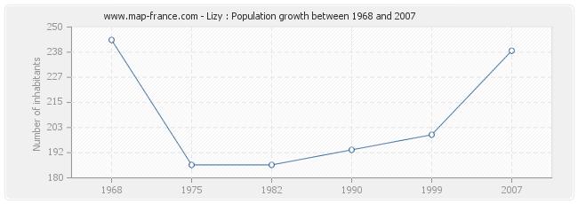 Population Lizy