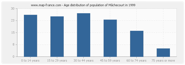 Age distribution of population of Mâchecourt in 1999