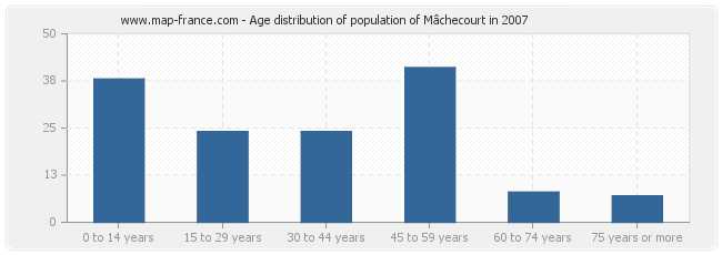 Age distribution of population of Mâchecourt in 2007