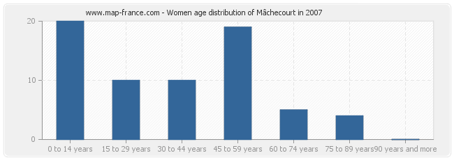 Women age distribution of Mâchecourt in 2007