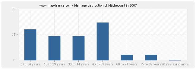 Men age distribution of Mâchecourt in 2007