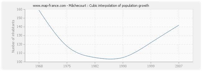 Mâchecourt : Cubic interpolation of population growth