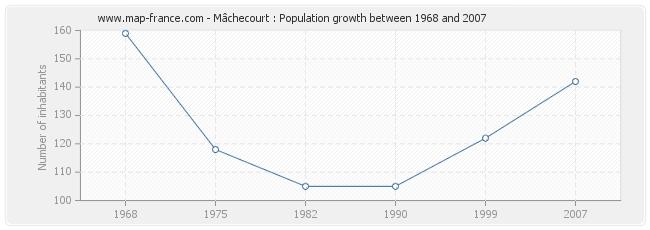 Population Mâchecourt