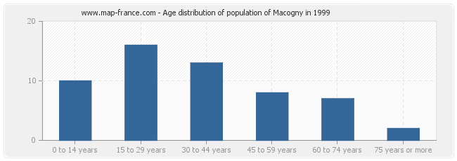 Age distribution of population of Macogny in 1999