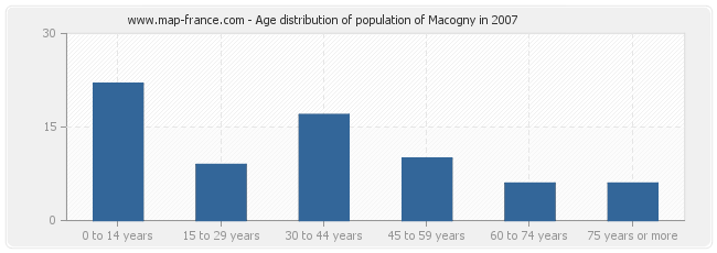 Age distribution of population of Macogny in 2007