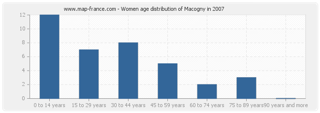 Women age distribution of Macogny in 2007