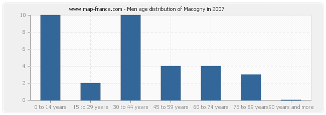 Men age distribution of Macogny in 2007