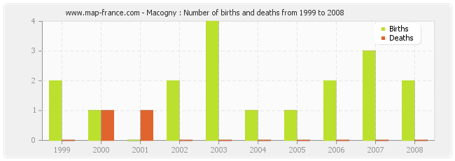 Macogny : Number of births and deaths from 1999 to 2008