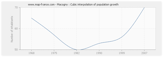 Macogny : Cubic interpolation of population growth