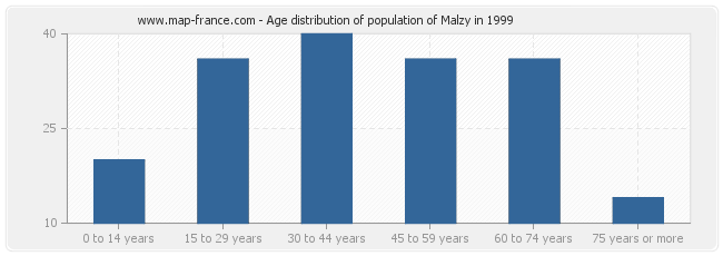 Age distribution of population of Malzy in 1999