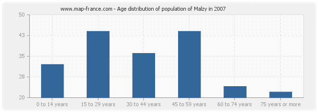 Age distribution of population of Malzy in 2007