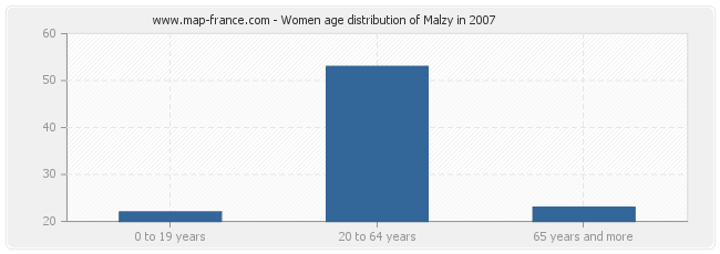 Women age distribution of Malzy in 2007