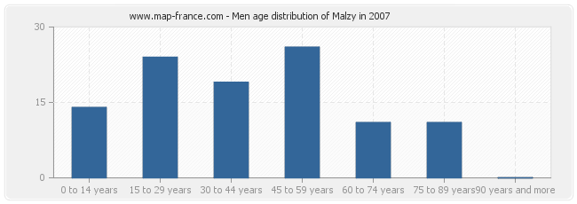 Men age distribution of Malzy in 2007