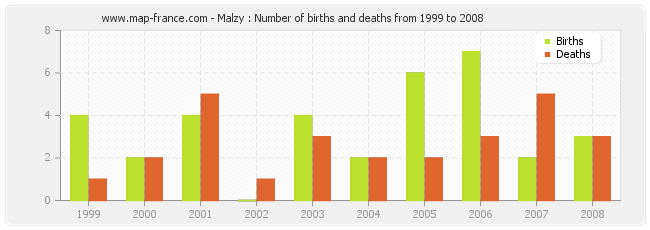Malzy : Number of births and deaths from 1999 to 2008