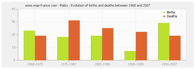 Malzy : Evolution of births and deaths between 1968 and 2007