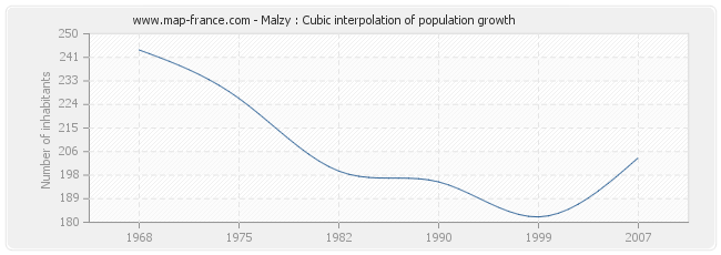 Malzy : Cubic interpolation of population growth