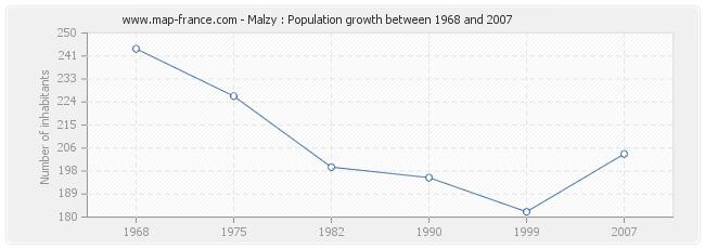 Population Malzy