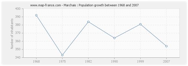 Population marchais statistics of marchais 02350 for Marchais 02