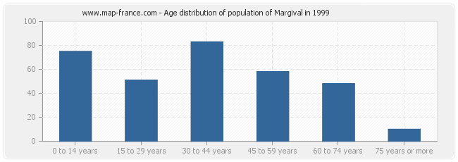 Age distribution of population of Margival in 1999