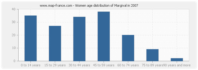 Women age distribution of Margival in 2007