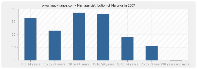 Men age distribution of Margival in 2007