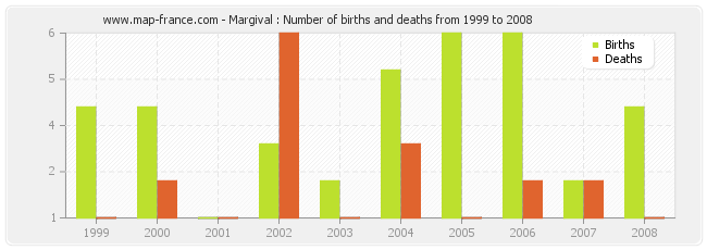 Margival : Number of births and deaths from 1999 to 2008