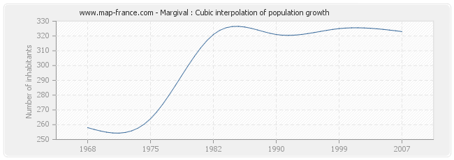 Margival : Cubic interpolation of population growth