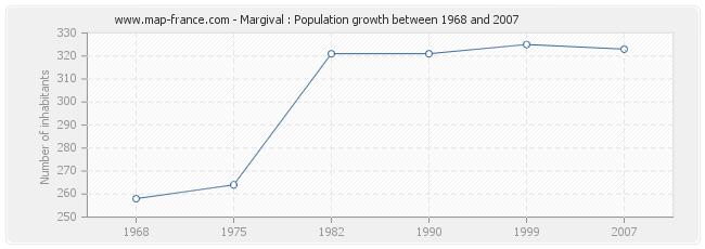 Population Margival
