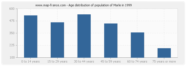 Age distribution of population of Marle in 1999