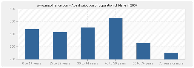 Age distribution of population of Marle in 2007