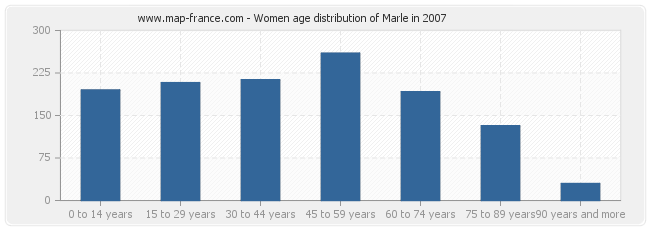 Women age distribution of Marle in 2007