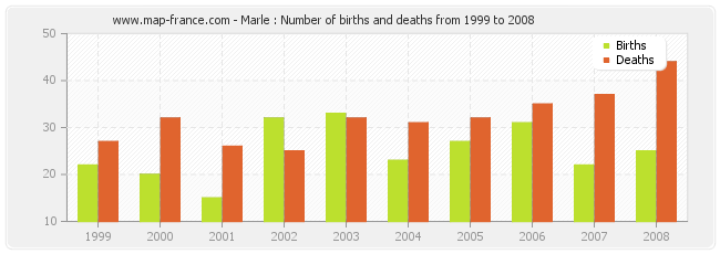 Marle : Number of births and deaths from 1999 to 2008