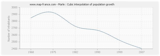 Marle : Cubic interpolation of population growth
