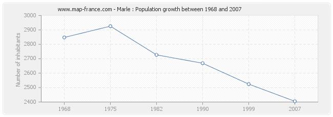 Population Marle