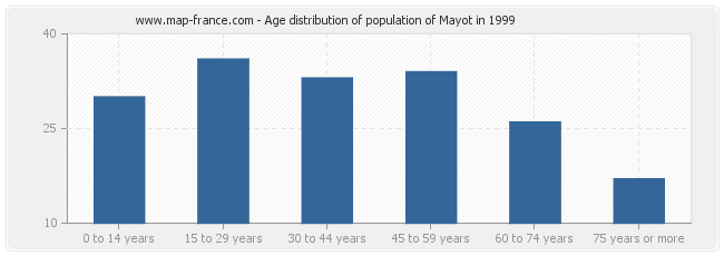 Age distribution of population of Mayot in 1999