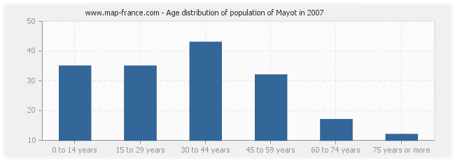 Age distribution of population of Mayot in 2007