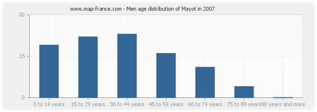 Men age distribution of Mayot in 2007