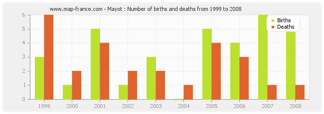Mayot : Number of births and deaths from 1999 to 2008