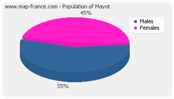 Sex distribution of population of Mayot in 2007