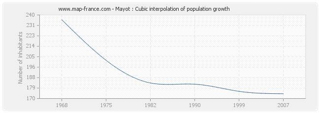 Mayot : Cubic interpolation of population growth